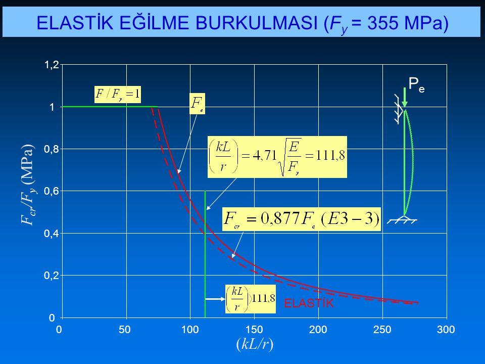ELASTİK EĞİLME BURKULMASI (Fy = 355 MPa)