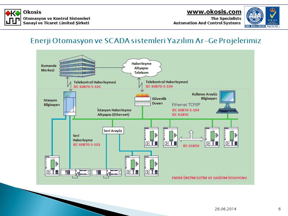 Enerji Otomasyon ve SCADA sistemleri Yazılım Ar-Ge Projelerimiz