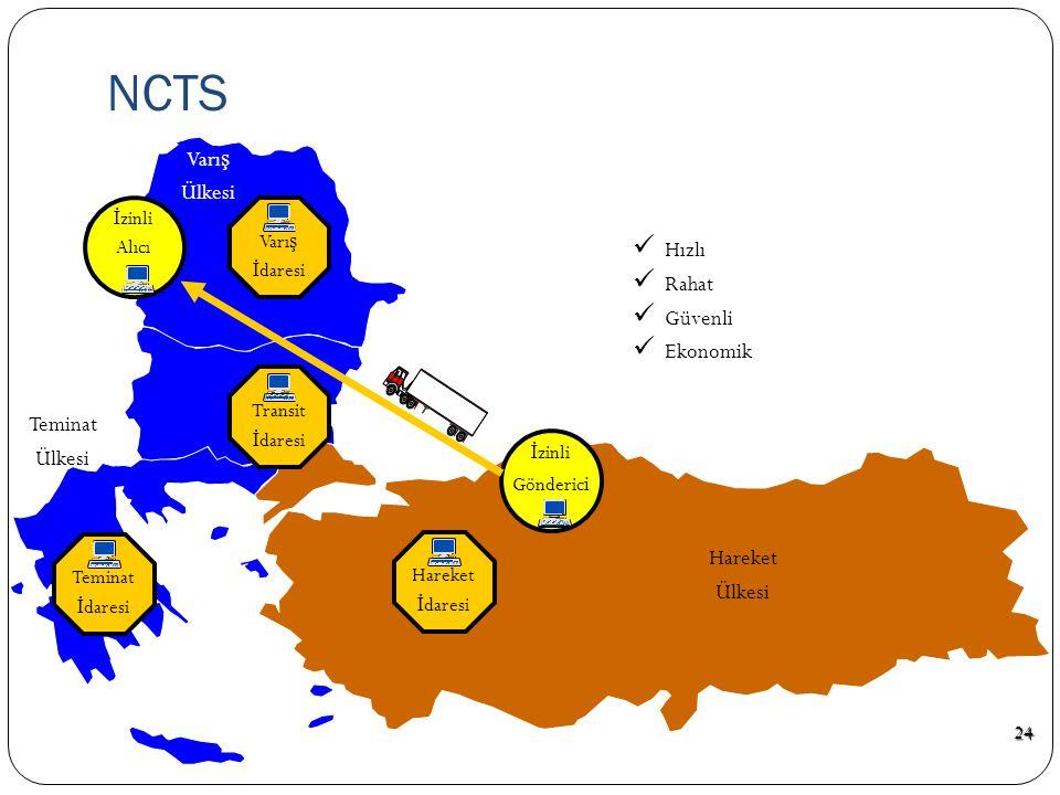 NCTS Varış Ülkesi Hızlı Rahat Güvenli Ekonomik Teminat Ülkesi Hareket
