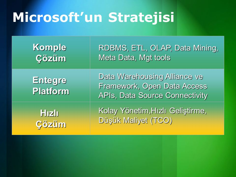 Microsoft'un Stratejisi