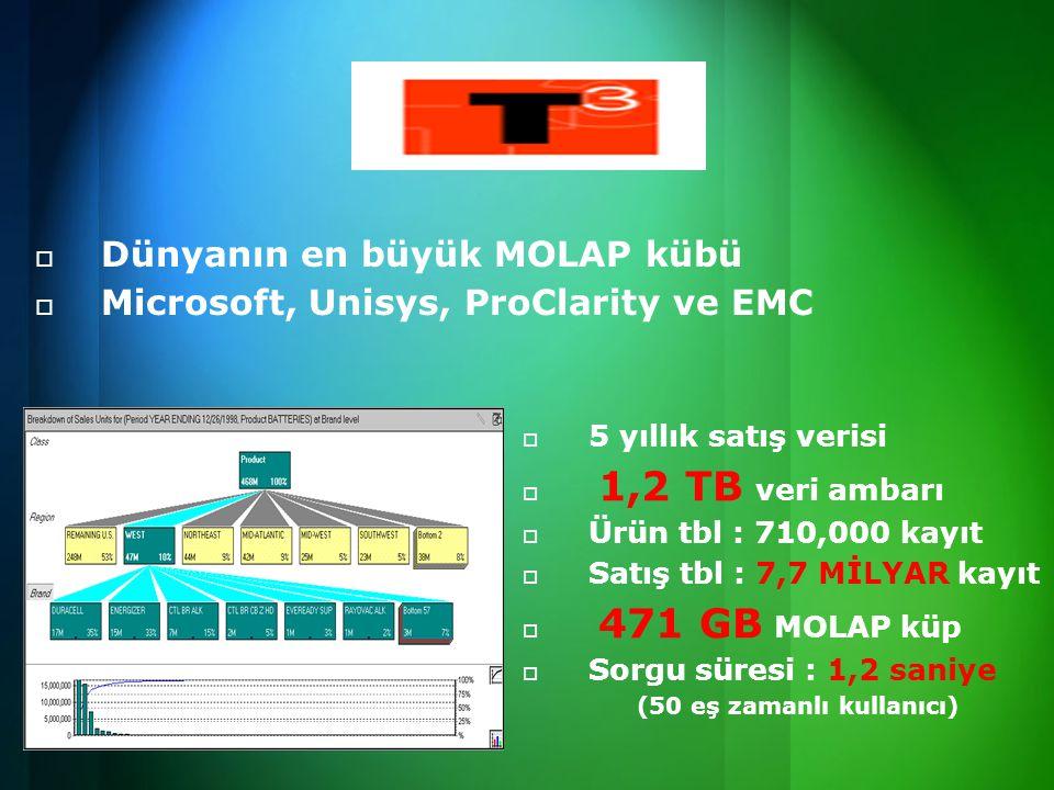 Dünyanın en büyük MOLAP kübü Microsoft, Unisys, ProClarity ve EMC