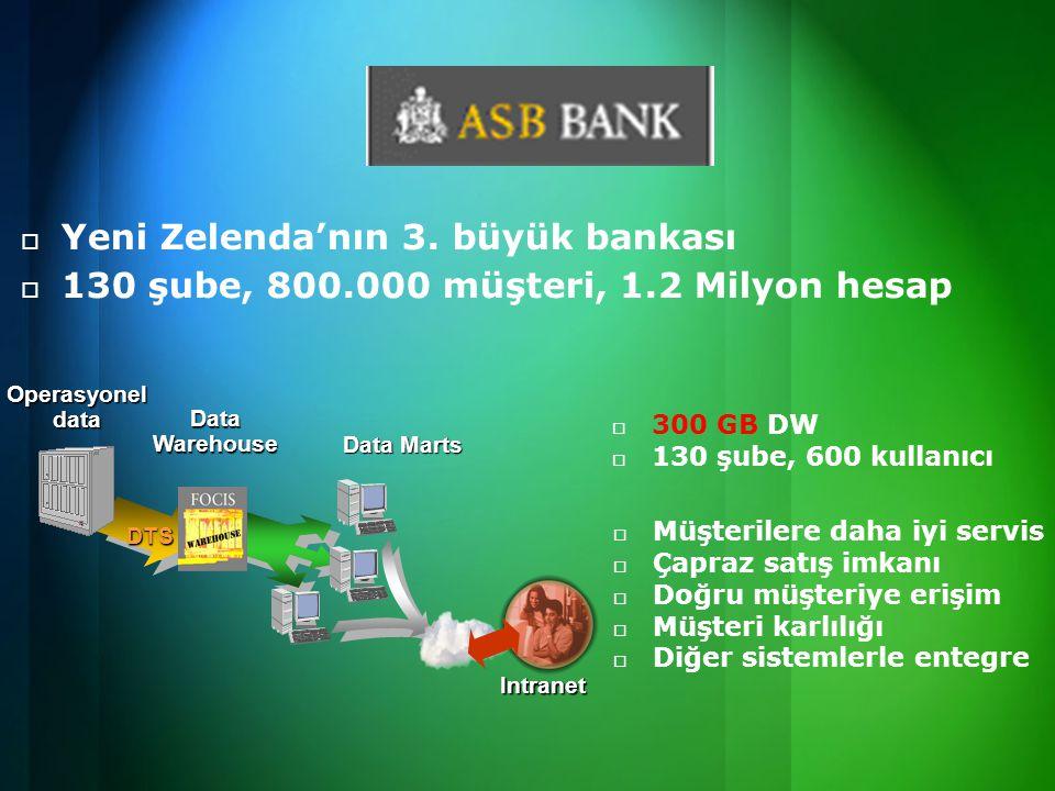 Yeni Zelenda'nın 3. büyük bankası