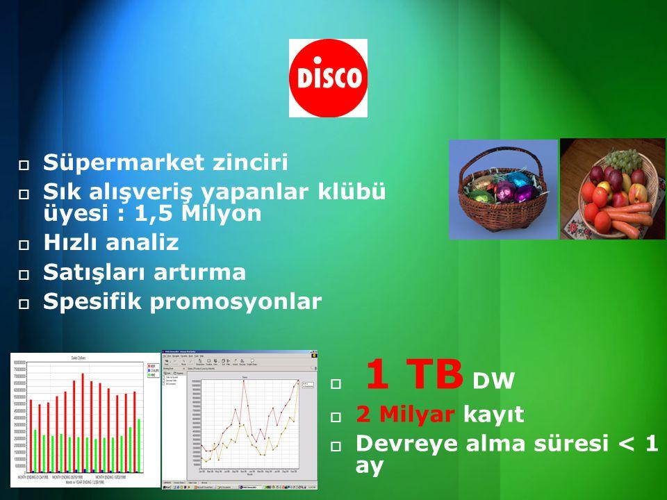 Süpermarket zinciri Sık alışveriş yapanlar klübü üyesi : 1,5 Milyon. Hızlı analiz. Satışları artırma.