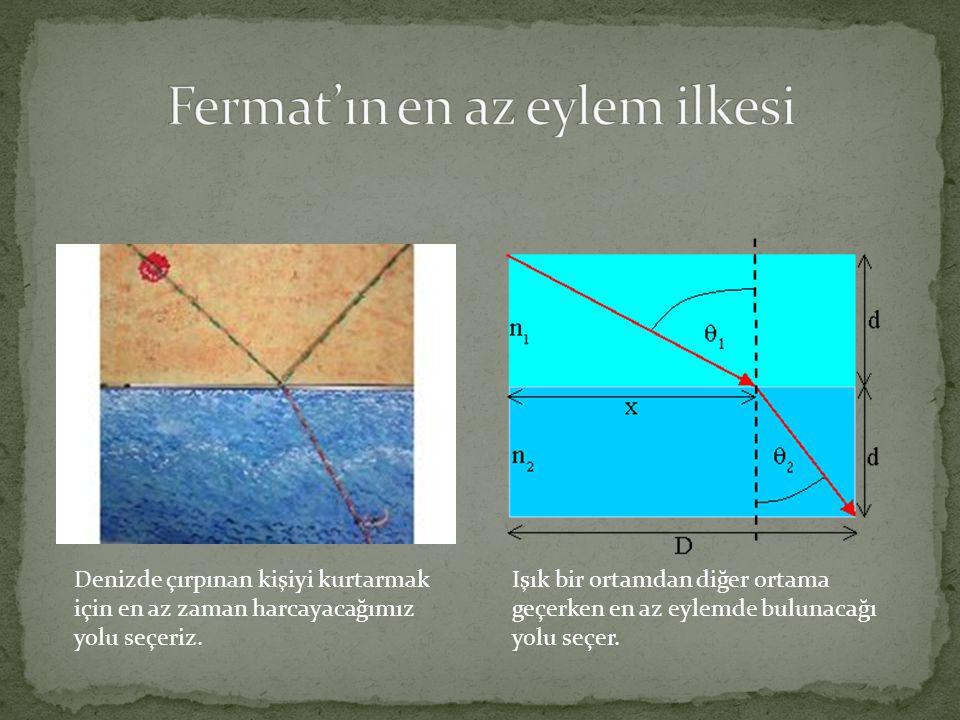Fermat'ın en az eylem ilkesi
