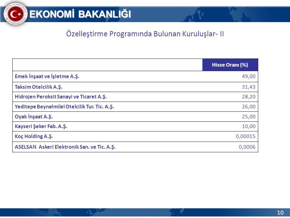 Özelleştirme Programında Bulunan Kuruluşlar- II