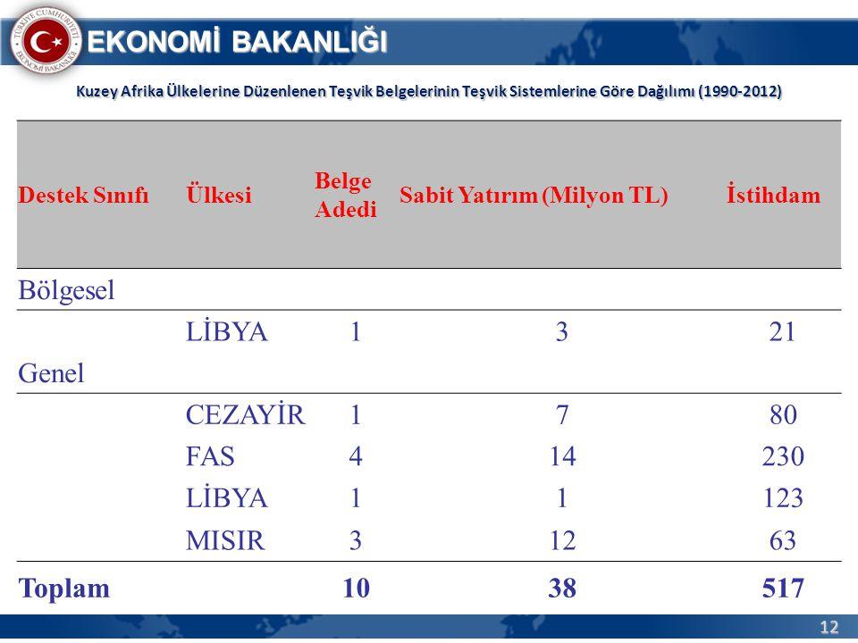 Bölgesel LİBYA 1 3 21 Genel CEZAYİR 7 80 FAS 4 14 230 123 MISIR 12 63