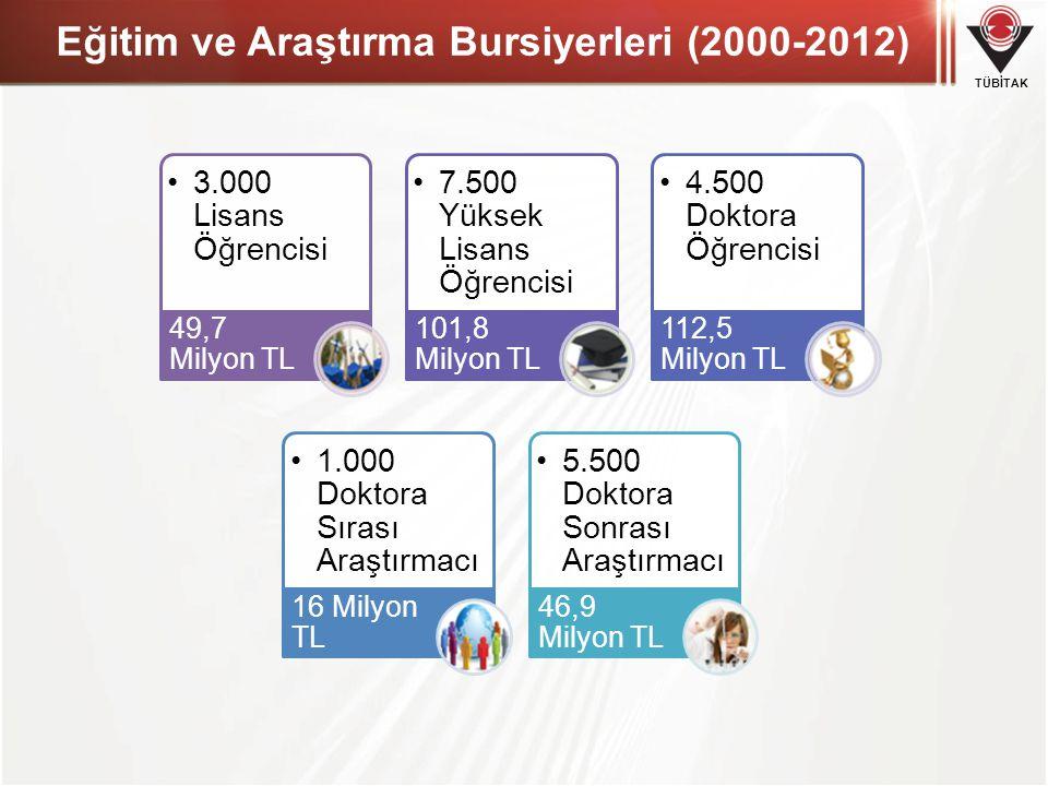 Eğitim ve Araştırma Bursiyerleri (2000-2012)