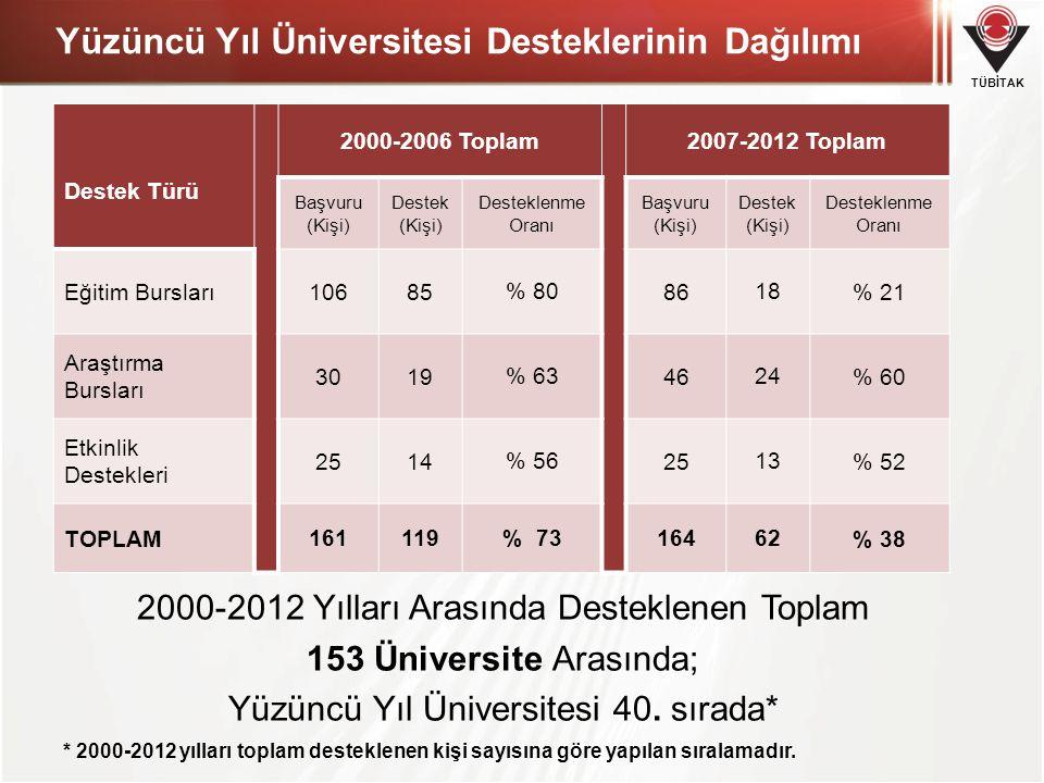 Yüzüncü Yıl Üniversitesi Desteklerinin Dağılımı