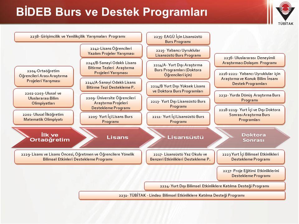 BİDEB Burs ve Destek Programları