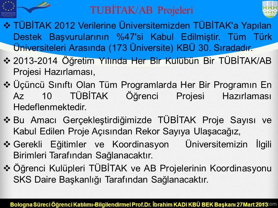 TUBİTAK/AB Projeleri