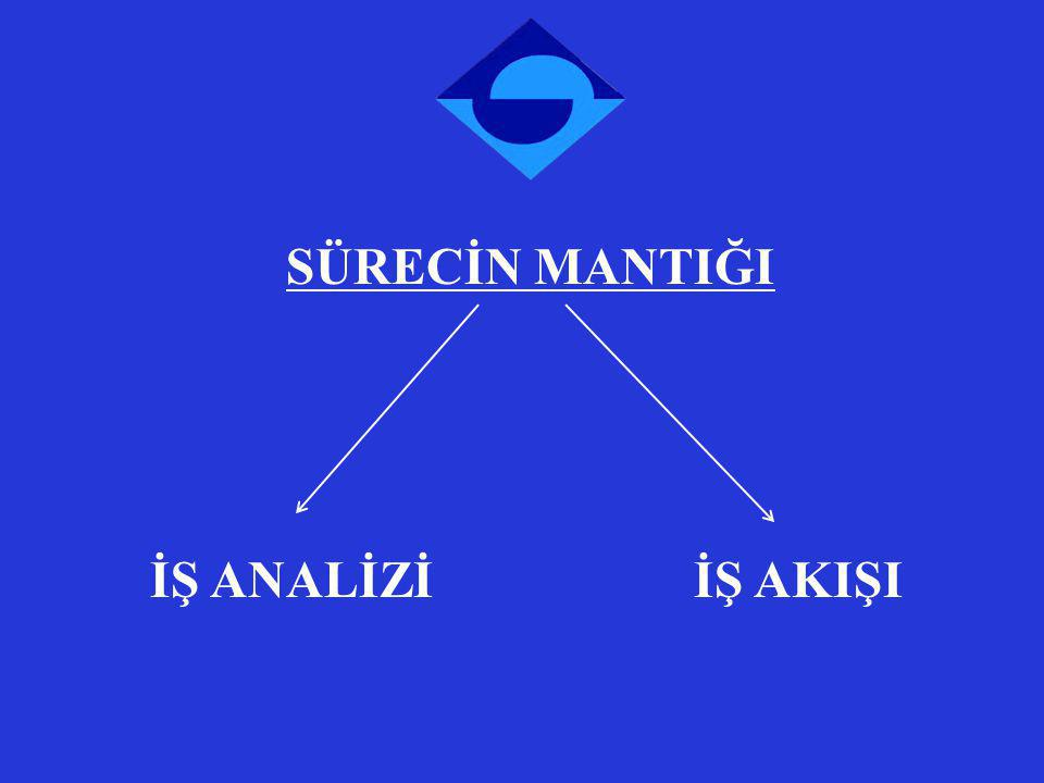 SÜRECİN MANTIĞI İŞ ANALİZİ İŞ AKIŞI Animated pointer and light-up text