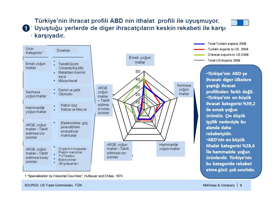 Türkiye'nin ihracat profili ABD nin ithalat profili ile uyuşmuyor