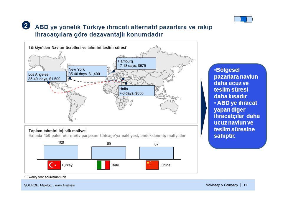 ABD ye yönelik Türkiye ihracatı alternatif pazarlara ve rakip ihracatçılara göre dezavantajlı konumdadır