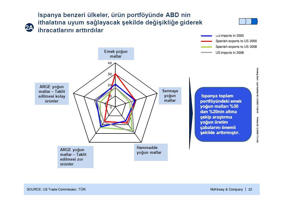 ARGE yoğun mallar – Taklit edilmesi kolay ürünler