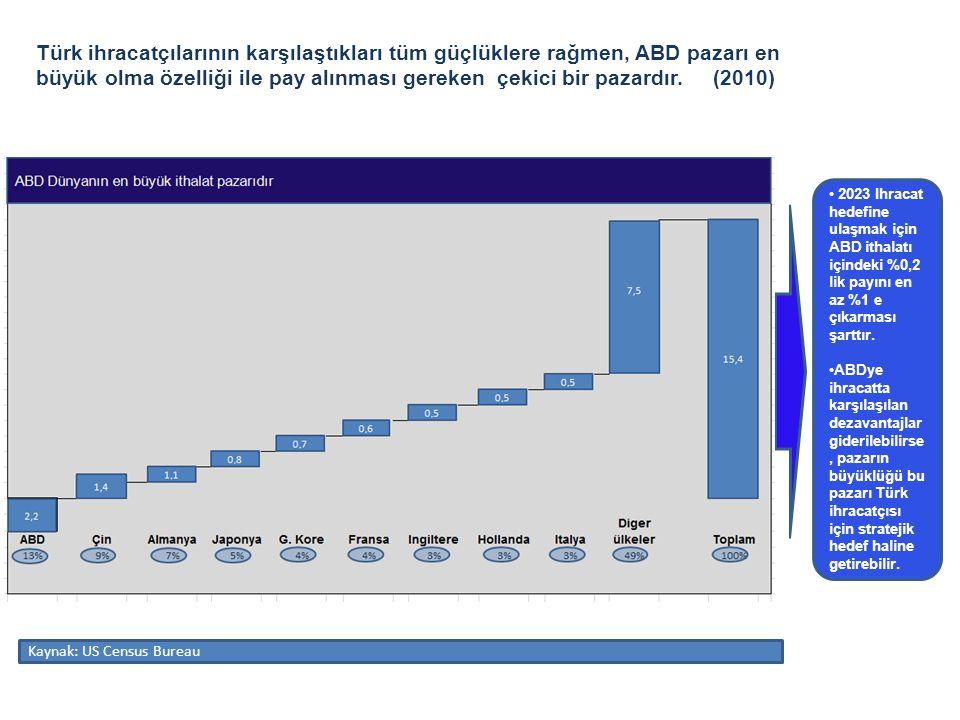 Türk ihracatçılarının karşılaştıkları tüm güçlüklere rağmen, ABD pazarı en büyük olma özelliği ile pay alınması gereken çekici bir pazardır. (2010)