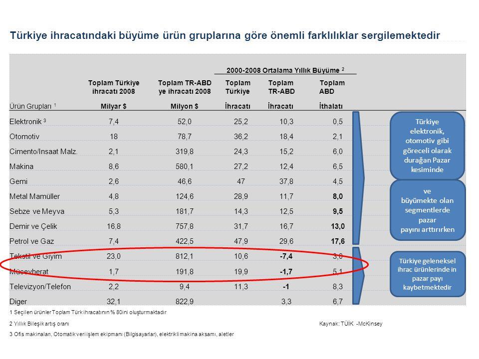Türkiye ihracatındaki büyüme ürün gruplarına göre önemli farklılıklar sergilemektedir