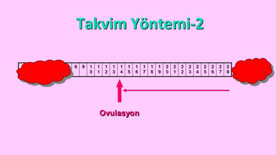 Takvim Yöntemi-2 Ovulasyon 1 2 3 4 5 6 7 8 9 10 11 12 13 14 15 16 17