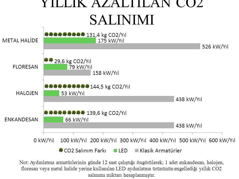 YILLIK AZALTILAN CO2 SALINIMI