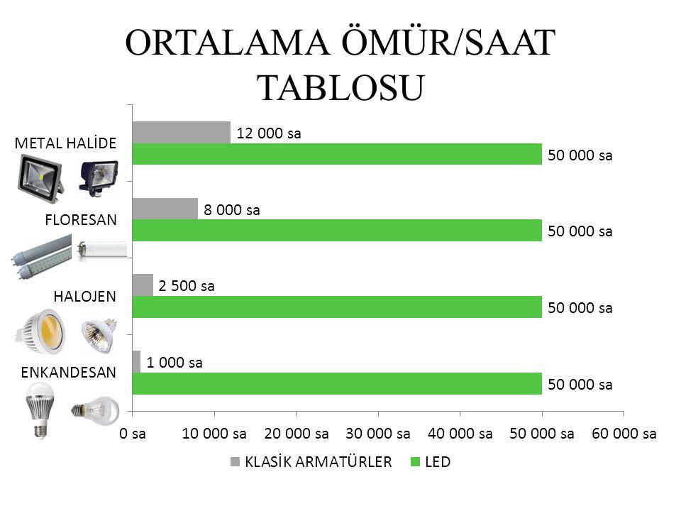 ORTALAMA ÖMÜR/SAAT TABLOSU