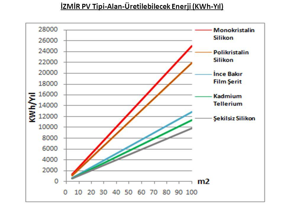 İZMİR PV Tipi-Alan-Üretilebilecek Enerji (KWh-Yıl)
