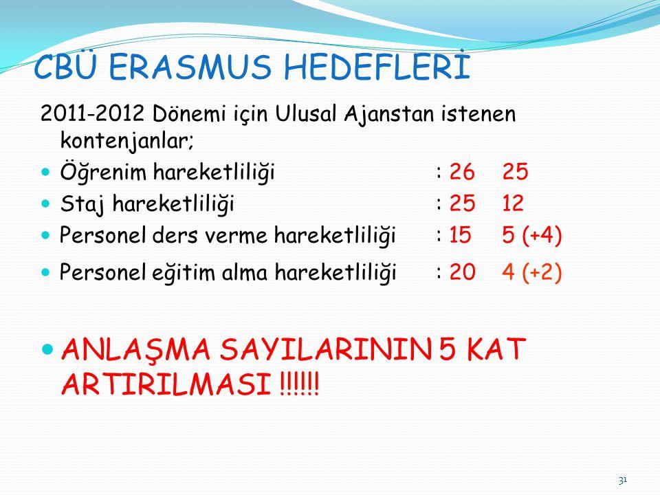 CBÜ ERASMUS HEDEFLERİ ANLAŞMA SAYILARININ 5 KAT ARTIRILMASI !!!!!!