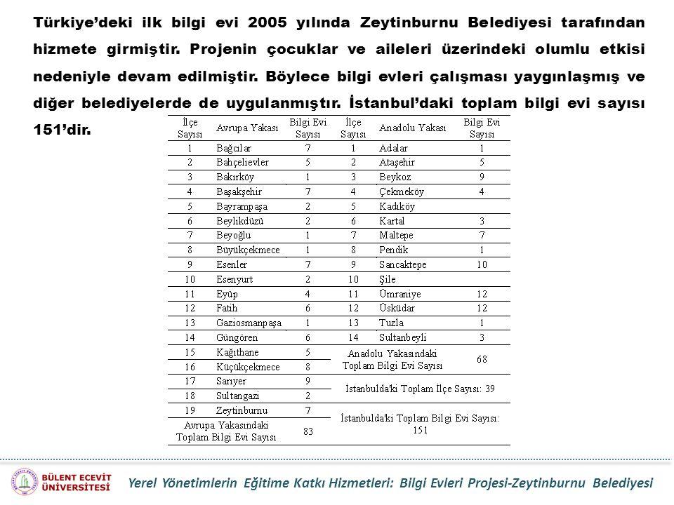 Türkiye'deki ilk bilgi evi 2005 yılında Zeytinburnu Belediyesi tarafından hizmete girmiştir. Projenin çocuklar ve aileleri üzerindeki olumlu etkisi nedeniyle devam edilmiştir. Böylece bilgi evleri çalışması yaygınlaşmış ve diğer belediyelerde de uygulanmıştır. İstanbul'daki toplam bilgi evi sayısı 151'dir.