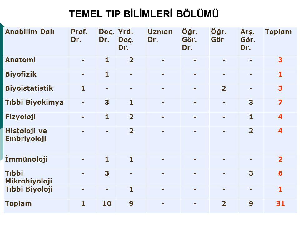 TEMEL TIP BİLİMLERİ BÖLÜMÜ