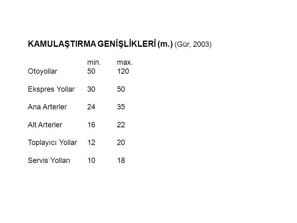 KAMULAŞTIRMA GENİŞLİKLERİ (m.) (Gür, 2003)