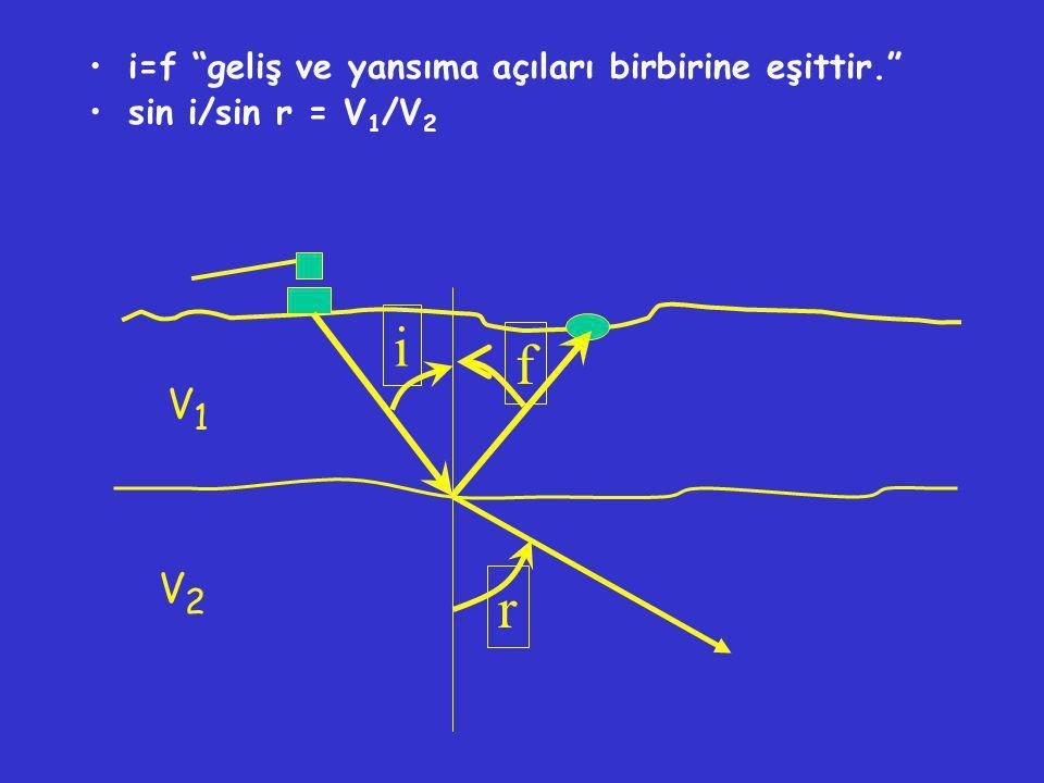 i f r V1 V2 i=f geliş ve yansıma açıları birbirine eşittir.
