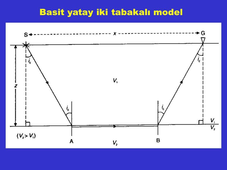 Basit yatay iki tabakalı model