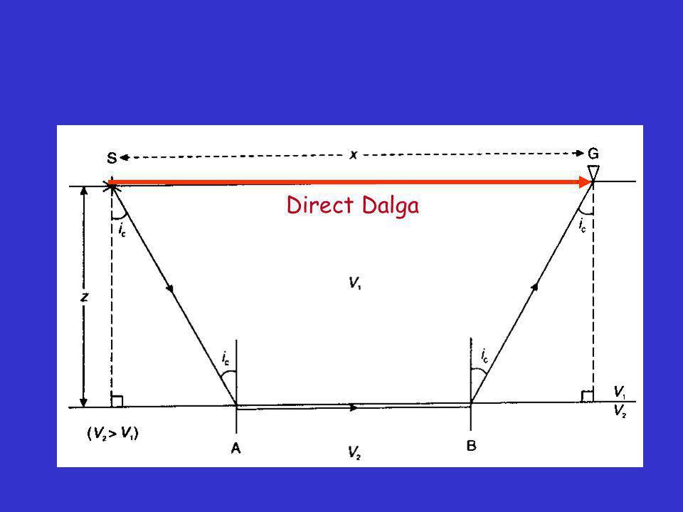 Direct Dalga