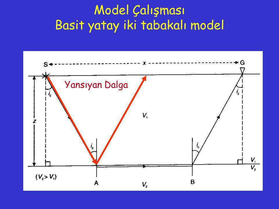 Model Çalışması Basit yatay iki tabakalı model