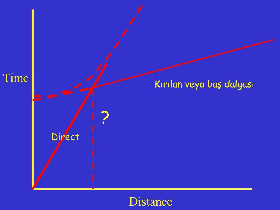 Time Kırılan veya baş dalgası Direct Distance