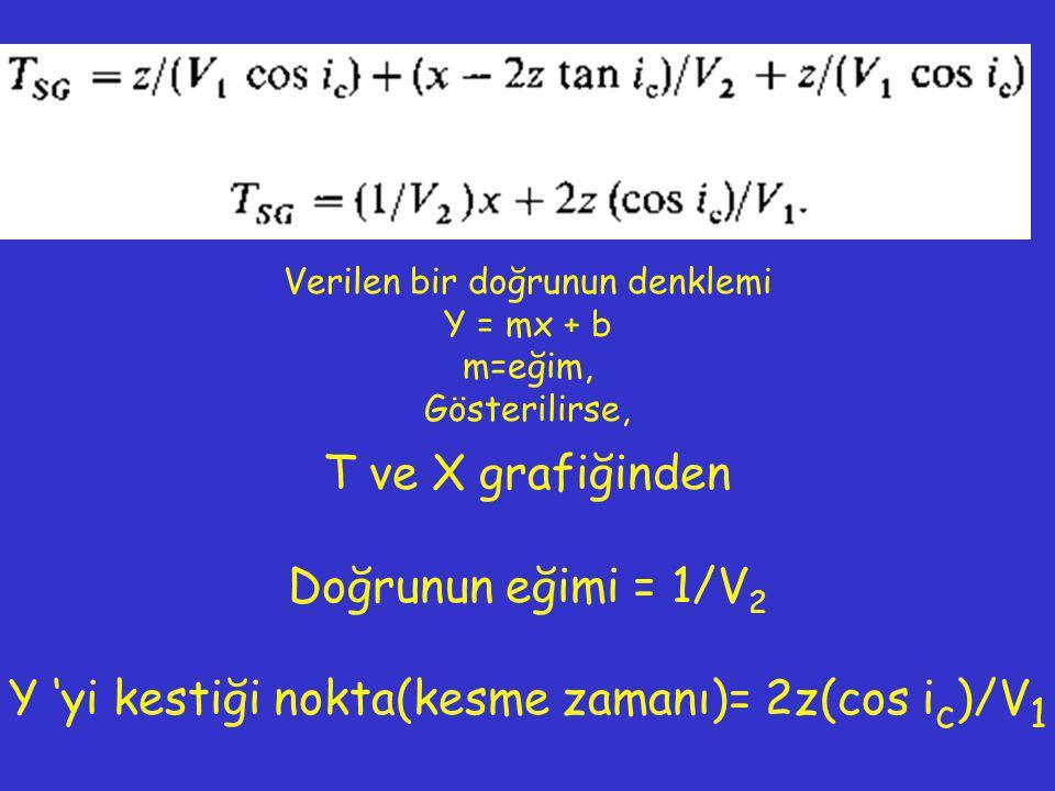 Y 'yi kestiği nokta(kesme zamanı)= 2z(cos ic)/V1