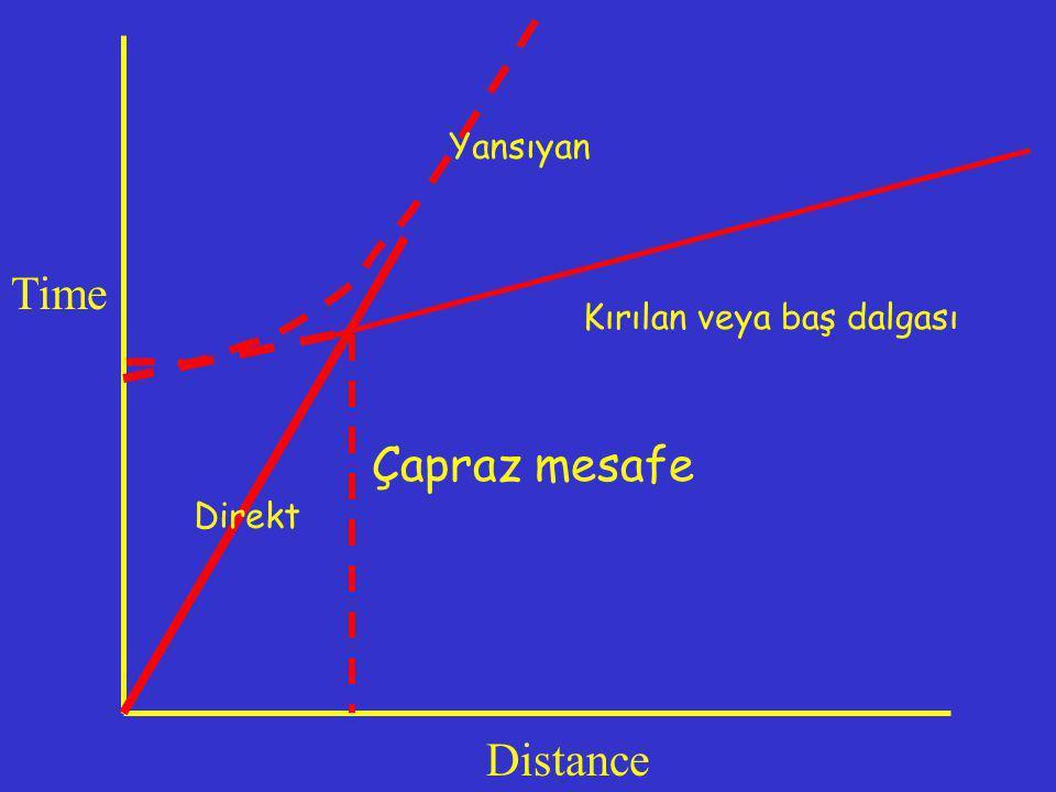 Yansıyan Time Kırılan veya baş dalgası Çapraz mesafe Direkt Distance