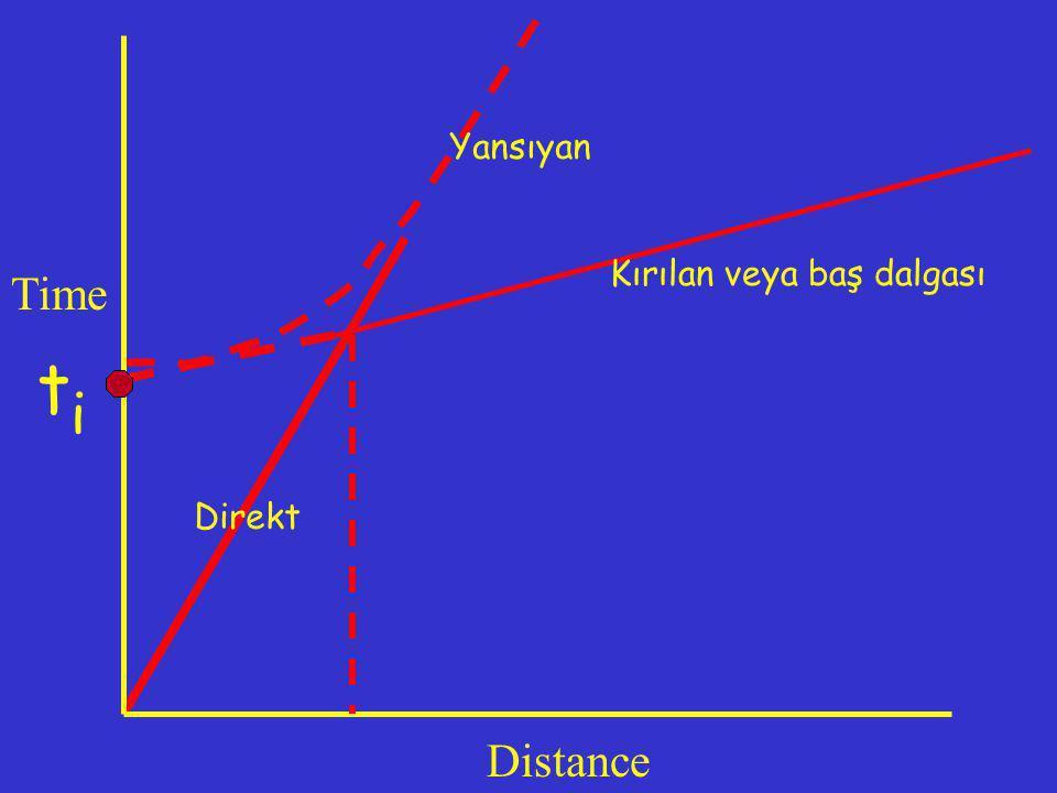 Yansıyan Kırılan veya baş dalgası Time ti Direkt Distance