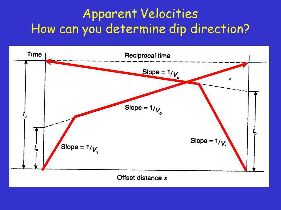 How can you determine dip direction