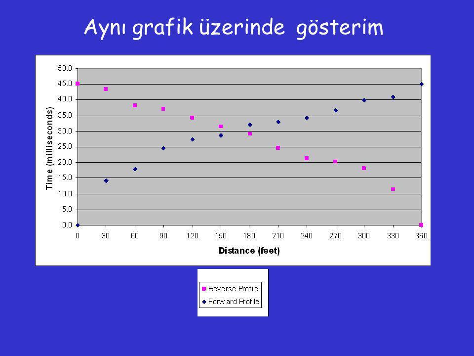 Aynı grafik üzerinde gösterim