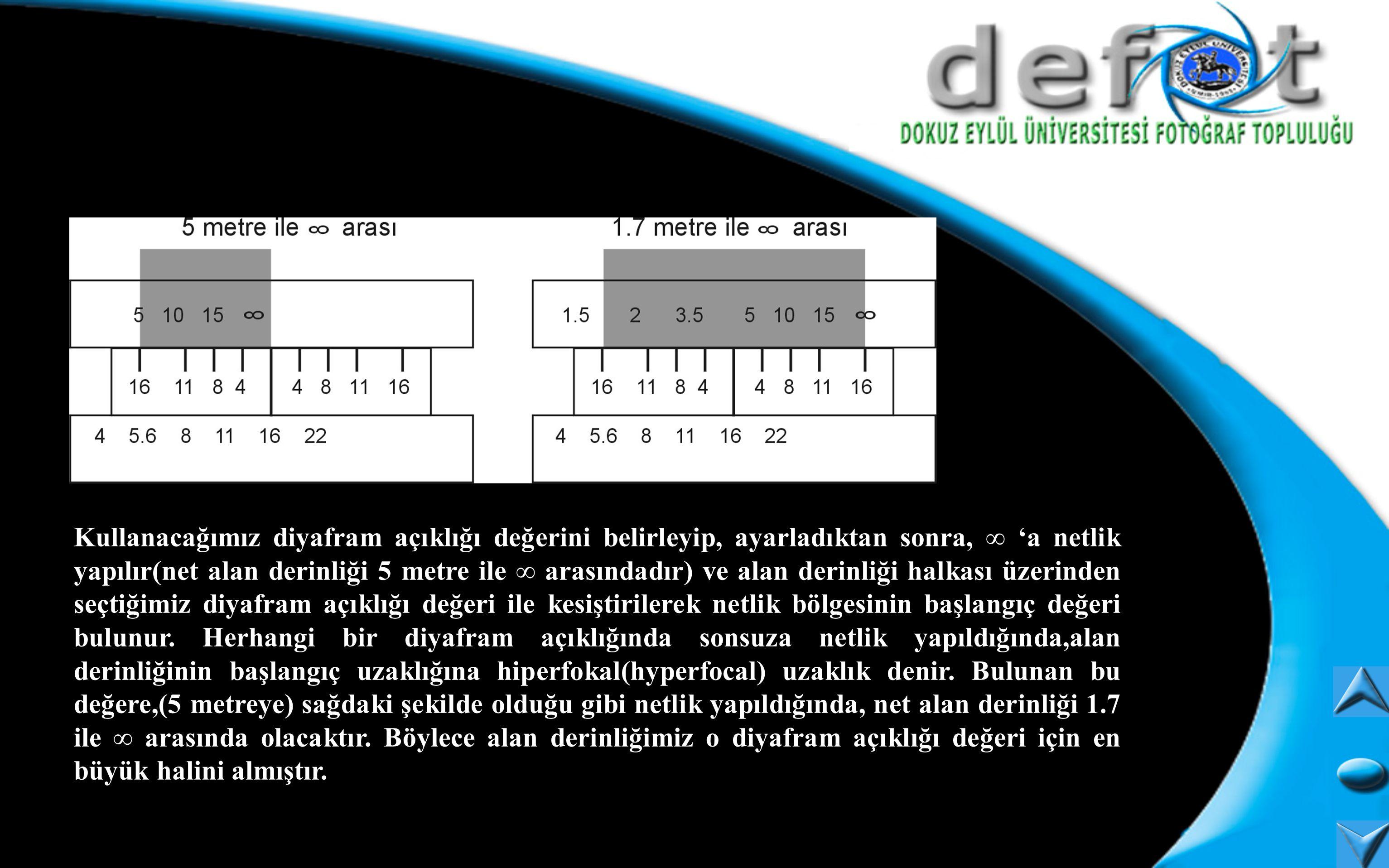 Kullanacağımız diyafram açıklığı değerini belirleyip, ayarladıktan sonra, ∞ 'a netlik yapılır(net alan derinliği 5 metre ile ∞ arasındadır) ve alan derinliği halkası üzerinden seçtiğimiz diyafram açıklığı değeri ile kesiştirilerek netlik bölgesinin başlangıç değeri bulunur.