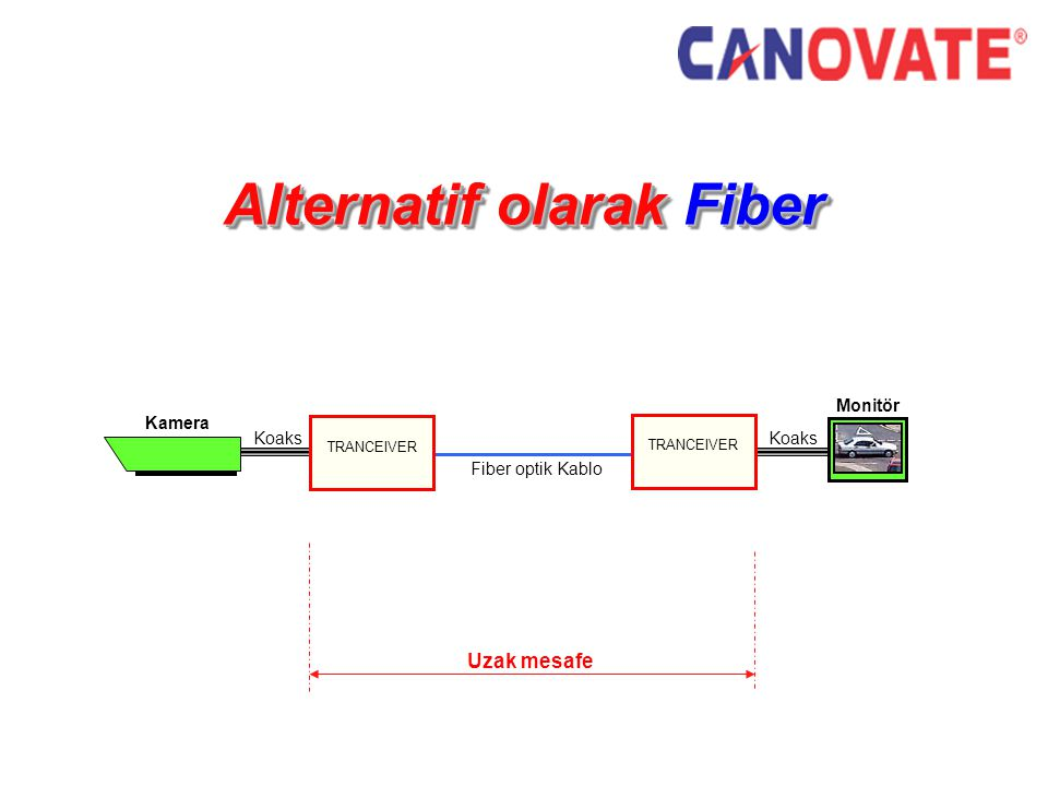 Alternatif olarak Fiber