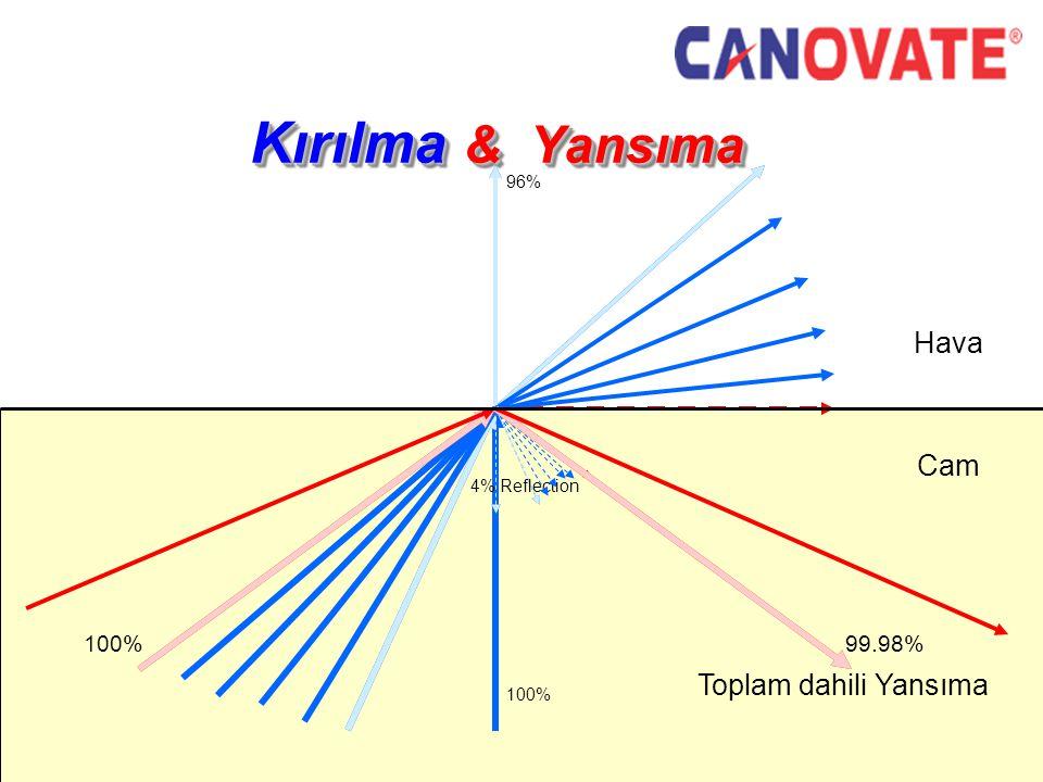 Kırılma & Yansıma Hava Cam Toplam dahili Yansıma 100% 99.98% 96%