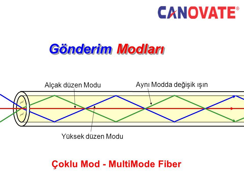 Çoklu Mod - MultiMode Fiber