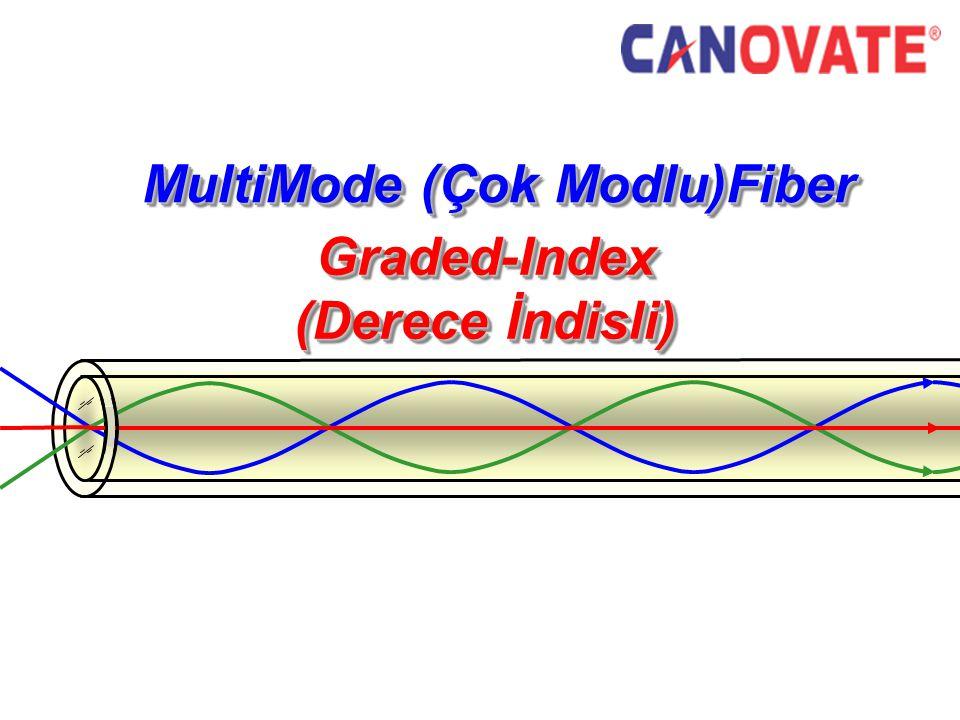 MultiMode (Çok Modlu)Fiber