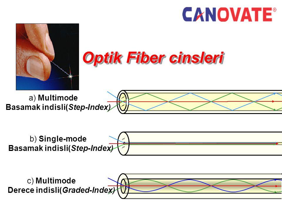 Optik Fiber cinsleri a) Multimode Basamak indisli(Step-Index)