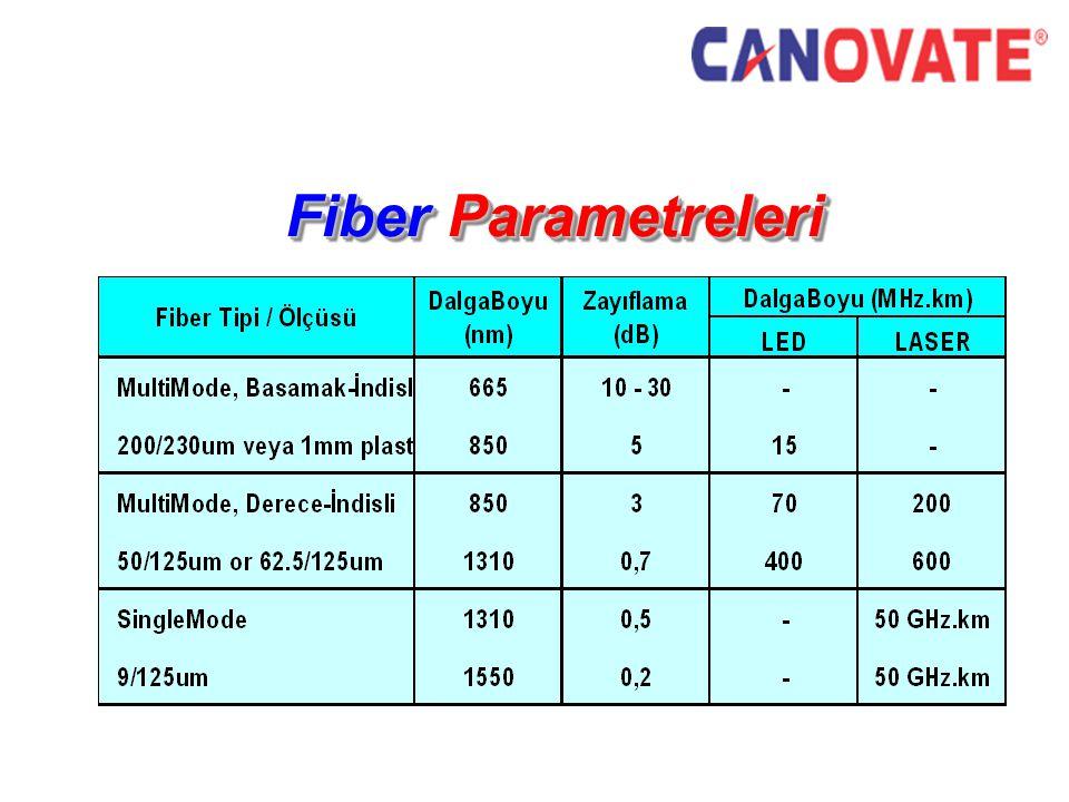 Fiber Parametreleri