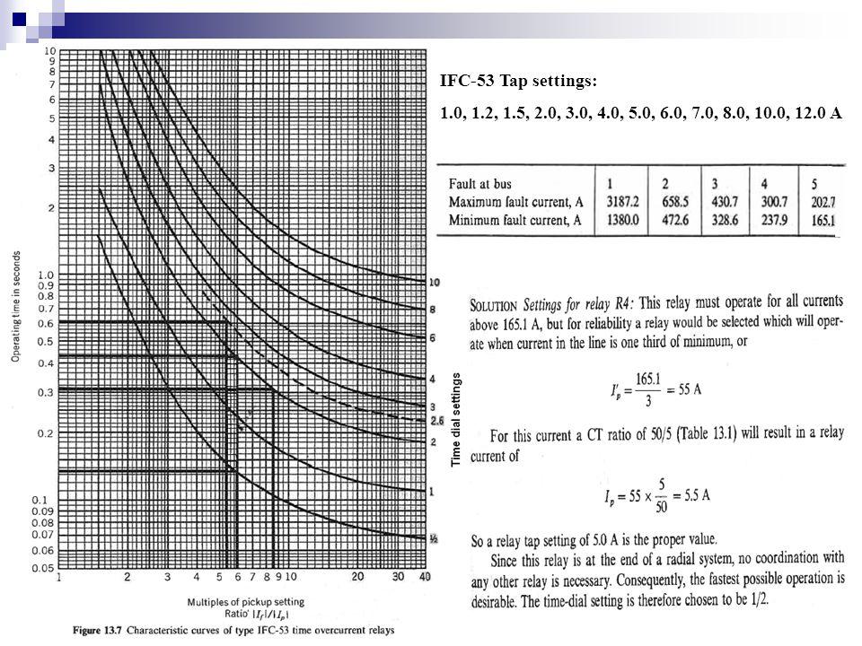IFC-53 Tap settings: 1.0, 1.2, 1.5, 2.0, 3.0, 4.0, 5.0, 6.0, 7.0, 8.0, 10.0, 12.0 A