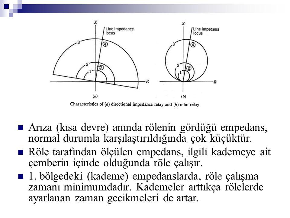 Arıza (kısa devre) anında rölenin gördüğü empedans, normal durumla karşılaştırıldığında çok küçüktür.