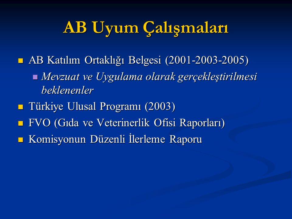 AB Uyum Çalışmaları AB Katılım Ortaklığı Belgesi (2001-2003-2005)