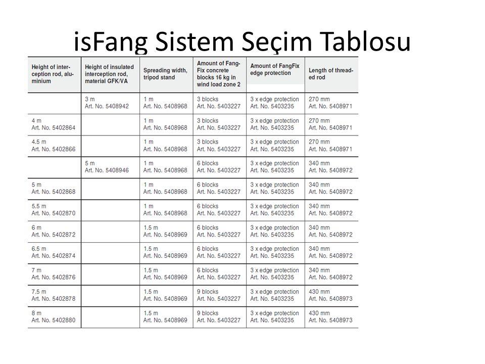 isFang Sistem Seçim Tablosu