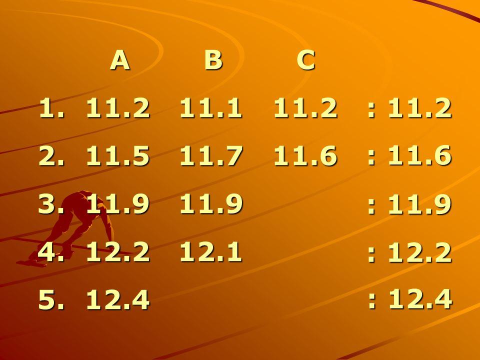 A B C 1. 11.2 11.1 11.2. 2. 11.5 11.7 11.6. 3. 11.9 11.9. 4. 12.2 12.1.